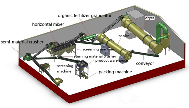 How to Start an Organic Fertilizer Production Line