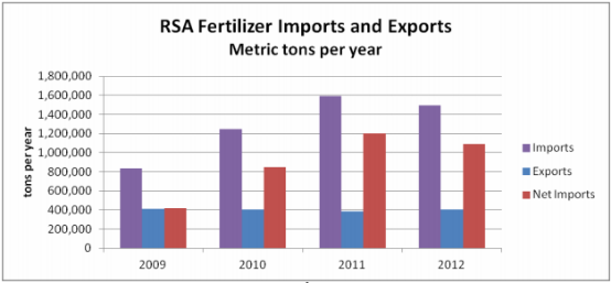fertilizer imports and exports in south africa