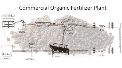 commecial organic fertilizer plant