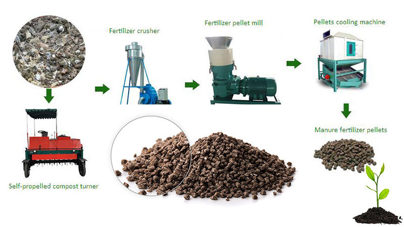 mini organic fertilizer plant